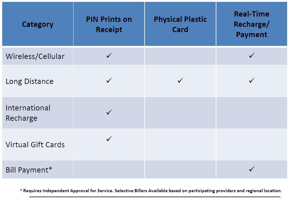 prineta-prepaid-product-categories-for-retailers