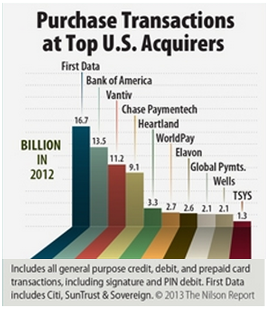 first-data-largest-merchant-acquirer-market-share