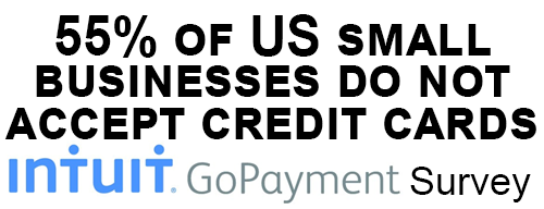 55 Percent of US small businesses do not accept credit cards and are cash-only - Intuit GoPayment Survey